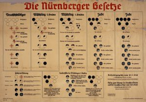 1935 chart shows racial classifications under the Nuremberg Laws. Nazi legislation did not recognize the mestizos own identity , being classified as Aryans and Jews. The Brazilian law , approved by the Communist white government, also does not recognize a Mestizo ethnicity.